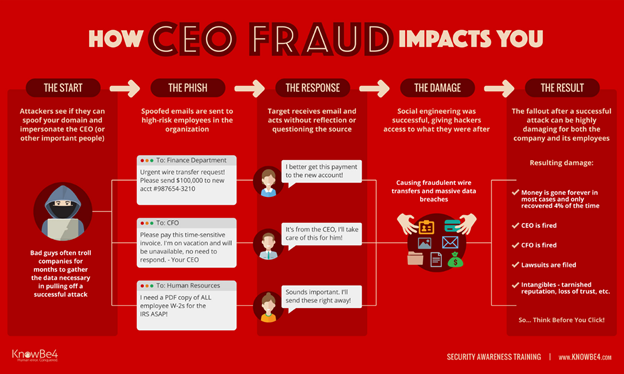 CEO Fraud