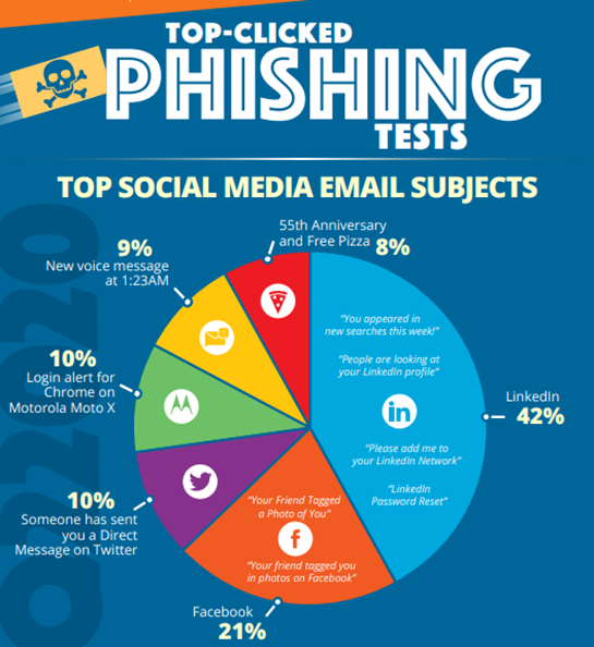 Top Clicked Phishing Emails