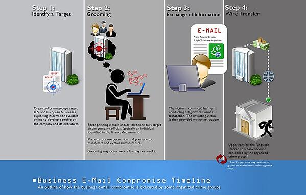 Business Email Compromise (BEC) Steps